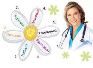 «6 лепестков» Анны Юханссон — 7 монодиет, соединенных в один режим питания